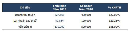 Địa ốc First Real (FIR) đặt kế hoạch 120 tỷ đồng LNST năm 2020, tăng 29% so với năm 2019 - Ảnh 3.