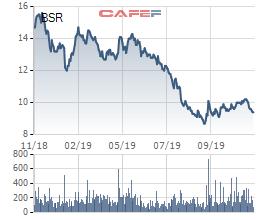 BSR đạt doanh thu 92.848 tỷ sau 11 tháng, Lọc dầu Dung Quất đã xuất bán lô dầu nhiên liệu hàng hải đầu tiên - Ảnh 2.