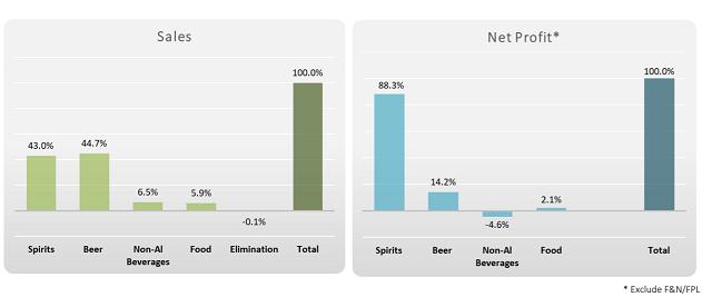 Công ty mẹ Sabeco sắp IPO mảng bia kinh doanh như thế nào? - Ảnh 1.