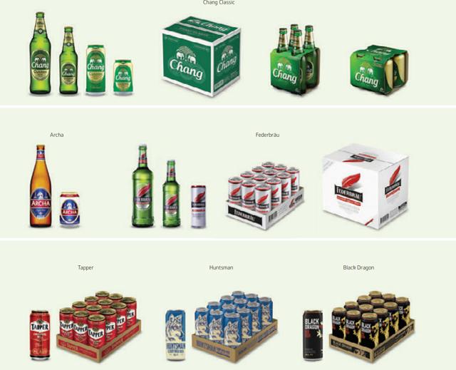 Công ty mẹ Sabeco sắp IPO mảng bia kinh doanh như thế nào? - Ảnh 2.