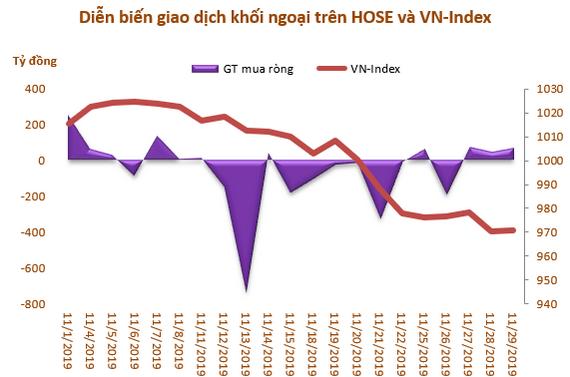 Khối ngoại sàn HoSE bán ròng tháng thứ 4 liên tiếp, đạt hơn 1.000 tỷ đồng - Ảnh 1.