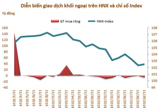 Khối ngoại sàn HoSE bán ròng tháng thứ 4 liên tiếp, đạt hơn 1.000 tỷ đồng - Ảnh 3.