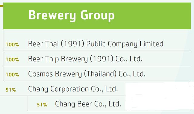 Công ty mẹ Sabeco sắp IPO mảng bia kinh doanh như thế nào? - Ảnh 4.