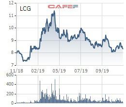 Licogi 16 (LCG) phát hành hơn 34 triệu cổ phiếu, tăng vốn điều lệ thêm 35% - Ảnh 1.