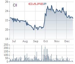CII tiếp tục huy động trái phiếu đợt 2 với giá trị 250 tỷ đồng - Ảnh 1.