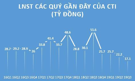 Cường Thuận Idico (CTI) điều chỉnh giảm 29% kế hoạch lợi nhuận năm 2019, còn gần 100 tỷ đồng - Ảnh 2.