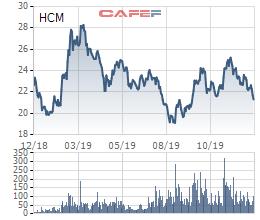HFIC lại đăng ký bán bớt 5 triệu cổ phiếu HCM của Chứng khoán HSC - Ảnh 1.