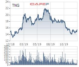 Thị giá giảm mạnh, TNG quyết định mua 6,2 triệu cổ phiếu quỹ nhằm bình ổn giá - Ảnh 1.