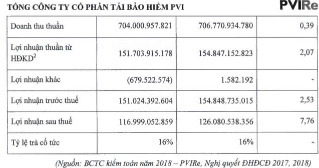 Tái bảo hiểm PVI (PVIRe) nộp hồ sơ đăng ký niêm yết lên HNX - Ảnh 2.