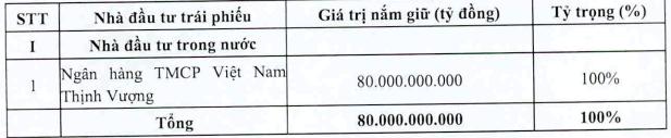 TTC Land hoàn tất huy động 80 tỷ trái phiếu lãi suất vào khoảng 13,5% - Ảnh 1.