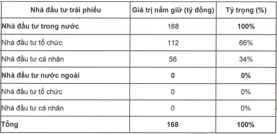 Chứng khoán Bản Việt (VCI) hoàn tất huy động 200 tỷ trái phiếu, đầu tư mạnh cho mảng tự doanh - Ảnh 1.