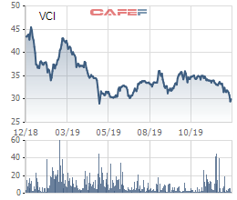 Chứng khoán Bản Việt (VCI) hoàn tất huy động 200 tỷ trái phiếu, đầu tư mạnh cho mảng tự doanh - Ảnh 2.
