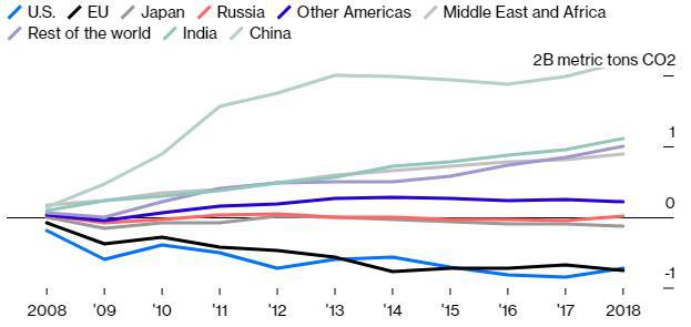 Thị trường năng lượng sạch phụ thuộc vào Trung Quốc như thế nào? - Ảnh 1.