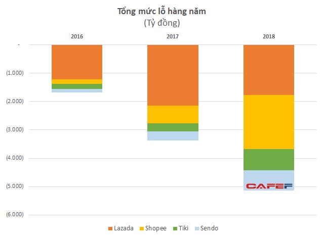 Toàn cảnh bức tranh TMĐT năm 2019: Tứ hùng tranh bá Shopee - Tiki - Lazada - Sendo; Viettel gia nhập cuộc đua, Vingroup từ bỏ sàn đấu - Ảnh 3.