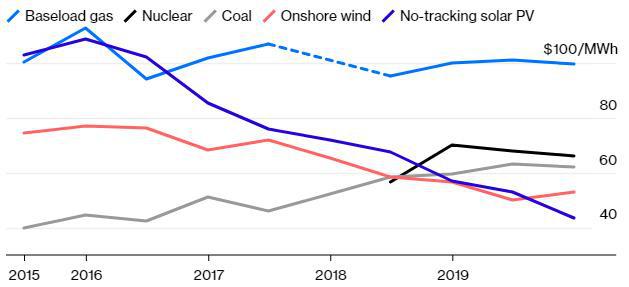 Thị trường năng lượng sạch phụ thuộc vào Trung Quốc như thế nào? - Ảnh 2.
