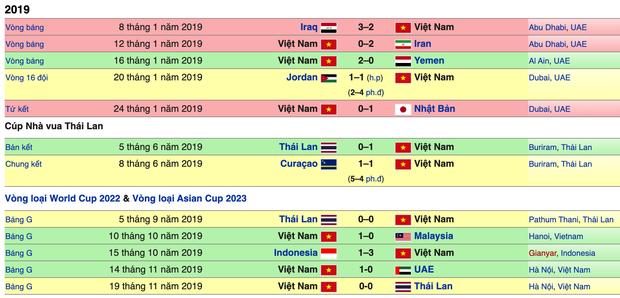 Tuyển Việt Nam kết thúc năm 2019 với vị trí chưa từng có trên BXH FIFA, xứng danh nhà vua bóng đá Đông Nam Á - Ảnh 4.