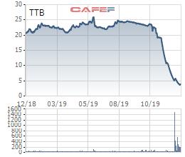Mất tới 80% giá trị, Chủ tịch và nhiều lãnh đạo Tập đoàn Tiến Bộ (TTB) bị bán giải chấp cả triệu cổ phiếu  - Ảnh 3.