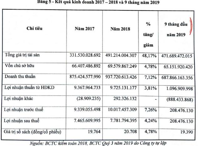 Dệt may Hoàng Thị Loan chào sàn Upcom với giá tham chiếu 19.600 đồng/cổ phiếu - Ảnh 1.