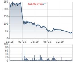 Yeah1 công bố hoàn tất trích lập dự phòng ScaleLab, cổ phiếu vẫn rơi xuống đáy mới - Ảnh 2.
