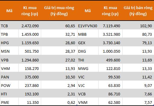 Tự doanh CTCK tiếp tục bán ròng 205 tỷ đồng trong tuần đáo hạn HĐTL VN30F1912 - Ảnh 1.