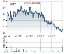 SMC đặt mục tiêu lãi ròng 120 tỷ đồng trong năm 2020 - Ảnh 2.