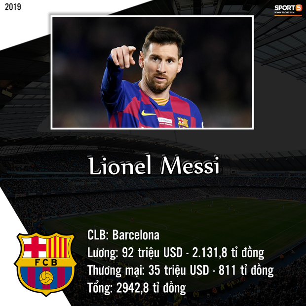 Top 10 cầu thủ kiếm tiền khủng nhất giới bóng đá trong năm 2019: Messi bỏ xa Ronaldo và Neymar - Ảnh 10.