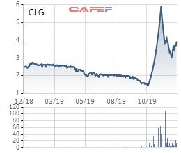 Sau loạt biến động, ĐHCĐ Cotec Land (CLG) đã Không thông qua các tờ trình về việc thay đổi nhân sự - Ảnh 1.
