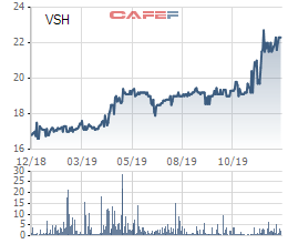 Cơ điện lạnh REE đăng ký mua 60 triệu cổ phiếu VSH, muốn nắm tỷ lệ chi phối tại Thủy điện Vĩnh Sơn Sông Hinh - Ảnh 1.