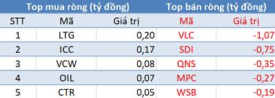 Thị trường hồi phục, khối ngoại trở lại bán ròng trong phiên 25/12 - Ảnh 3.