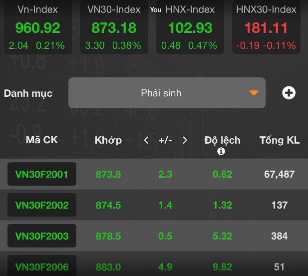 [Nhịp đập phái sinh phiên 25/12] Phe Long gặp khó tại ngưỡng 875 - Ảnh 2.