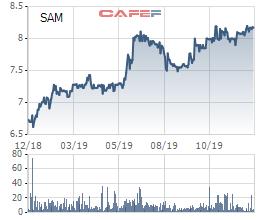 Sam Holdings (SAM) sắp phát hành hơn 93 triệu cổ phiếu, nâng vốn lên gần 3.500 tỷ - Ảnh 1.