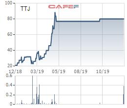 Hapro muốn chuyển nhượng cổ phần tại một loạt các công ty con - Ảnh 2.