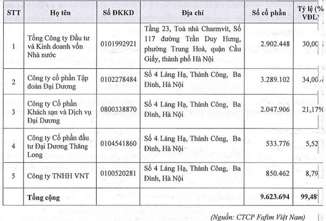 Hai nhà đầu tư tranh mua trọn lô hơn 2 triệu cổ phần Fafilm Việt Nam, SCIC đã thoái được vốn - Ảnh 1.