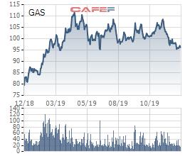 PV GAS đặt mục tiêu lãi ròng 2020 đạt 6.636 tỷ đồng, bằng 60% ước thực hiện 2019 - Ảnh 1.