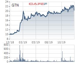 Nâng sở hữu lên 75%, Vinamilk cử đại diện vào vị trí CEO của GTNfoods - Ảnh 1.