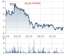 Thép Pomina (POM) chốt danh sách cổ đông phát hành 36 triệu cổ phiếu trả cổ tức - Ảnh 2.