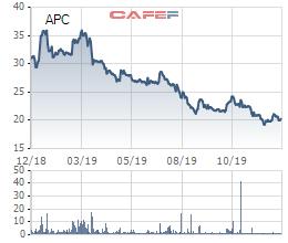 Chiếu xạ An Phú (APC) chỉ bán được hơn 8 triệu cổ phiếu, chiếm 2/3 số cổ phiếu dự kiến phát hành - Ảnh 1.
