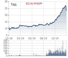 Chủ tịch TNA đăng ký mua 2,5 triệu cổ phiếu sau 3 phiên giảm sàn liên tiếp - Ảnh 1.