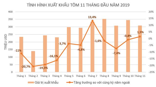 Xuất khẩu tôm phục hồi ở nhiều thị trường - Ảnh 1.