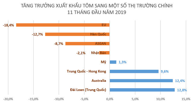 Xuất khẩu tôm phục hồi ở nhiều thị trường - Ảnh 2.