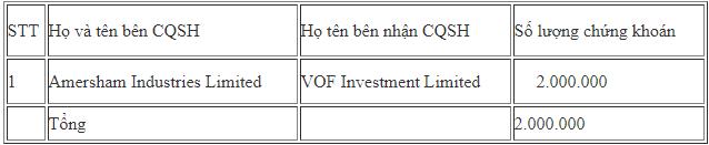 Các quỹ ngoại liên tục trao tay lượng lớn cổ phiếu FPT - Ảnh 1.
