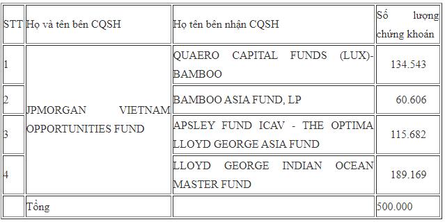 Các quỹ ngoại liên tục trao tay lượng lớn cổ phiếu FPT - Ảnh 5.
