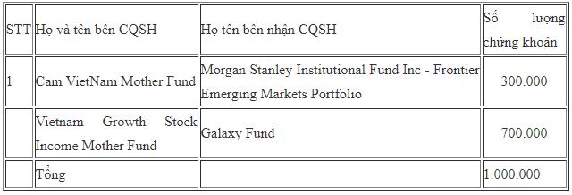 Các quỹ ngoại liên tục trao tay lượng lớn cổ phiếu FPT - Ảnh 4.