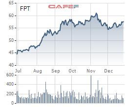 Các quỹ ngoại liên tục trao tay lượng lớn cổ phiếu FPT - Ảnh 6.