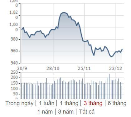 [Điểm nóng TTCK tuần 23/12 – 29/12] Chứng khoán Việt Nam và thế giới diễn biến tích cực - Ảnh 1.