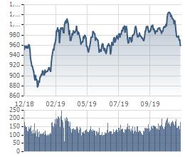 MSN bất ngờ giảm sâu về gần giá sàn, VnIndex quay đầu giảm điểm - Ảnh 3.