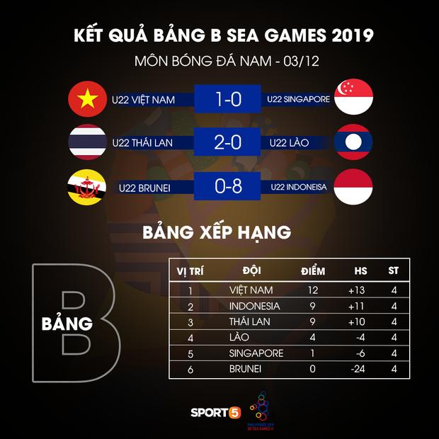 SEA Games 30: Thắng tối thiểu Singapore, Việt Nam vẫn có nguy cơ bị loại vì lý do này - Ảnh 1.