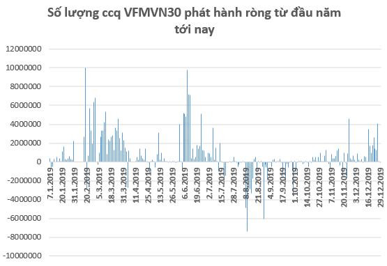 """Các quỹ ETFs """"rót"""" gần 230 triệu USD vào thị trường chứng khoán Việt Nam trong năm 2019 - Ảnh 1."""