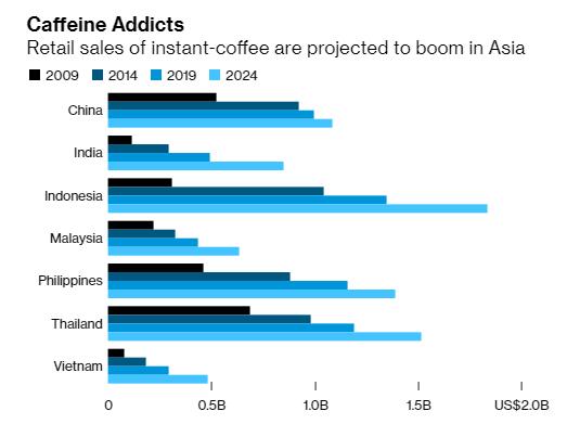 Tham vọng vượt mặt ông lớn Nestle của một doanh nghiệp Việt: Tăng 5 lần công suất lên 20.000 tấn, trở thành nhà cung cấp cà phê hòa tan lớn nhất Việt Nam - Ảnh 1.