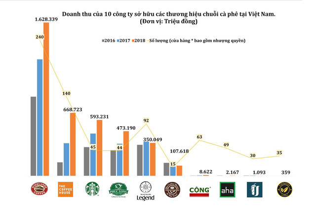 Đại chiến chuỗi cà phê: Highlands Coffee bành trướng khủng khiếp đè bẹp các đối thủ, The Coffee Housse xốc lại hệ thống, Trung Nguyên mở E-Coffee, Cộng tập trung xuất ngoại - Ảnh 4.